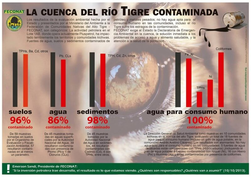 Infographic of Tigre river basin pollution, created by FECONAT, Federation of Native Communities of the Alto Tigre. Image from Facebook of the Northern Amazon Petroleum Observatory.